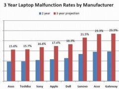 laptop reliability