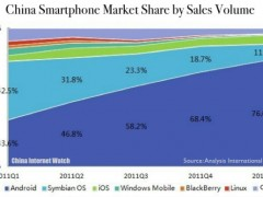 china-smartphone-market-share-q1-2012