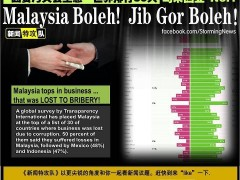 Malaysia tops in losing business to corruption