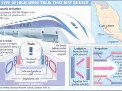 high speed train KL SG