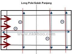 galah-panjang-defence-position