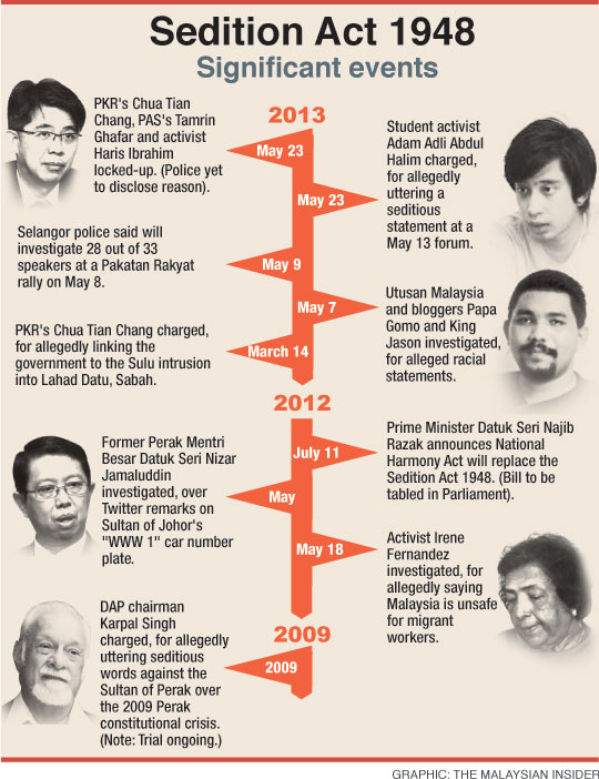 sedition-act-timeline