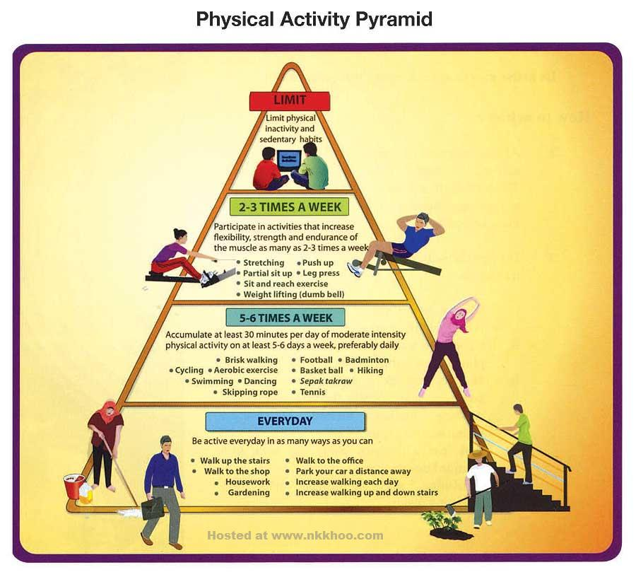 physical exercise and physically demanding activities Being physically active is when young people are not able to participate in appropriate physical activities to an exercise and physical activity.