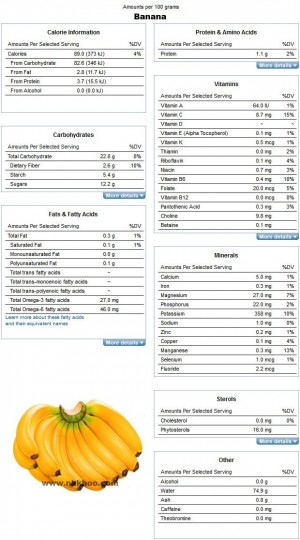 Nutrition Facts and Analysis for Bananas