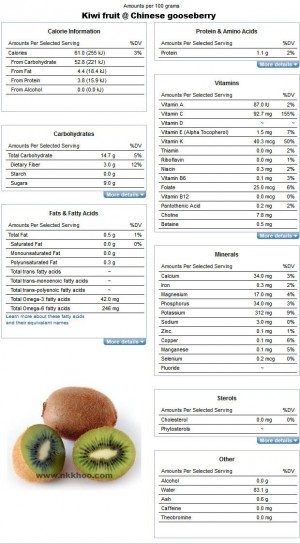 Nutrition Facts and Analysis for Kiwi fruit chinese gooseberries