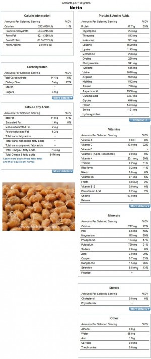 Nutrition Facts and Analysis for Natto