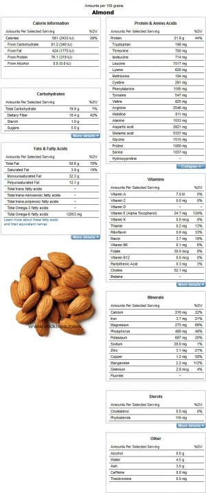Nutrition Facts and Analysis for Nuts, almonds