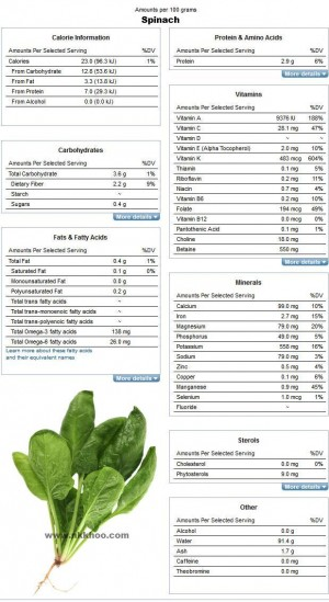 Nutrition Facts and Analysis for Spinach