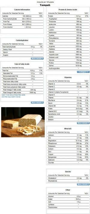 Nutrition Facts and Analysis for Tempeh