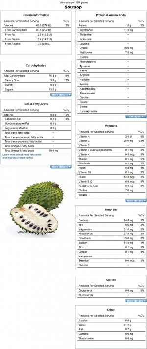 Nutrition Facts and Analysis for Soursop